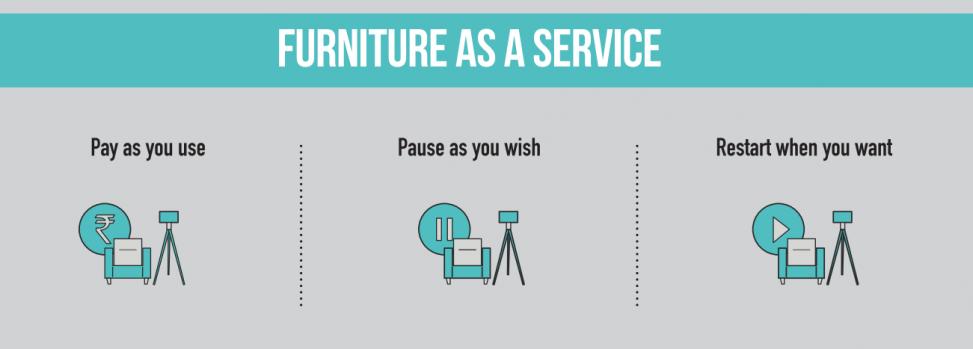 Mueble-como-Servicio