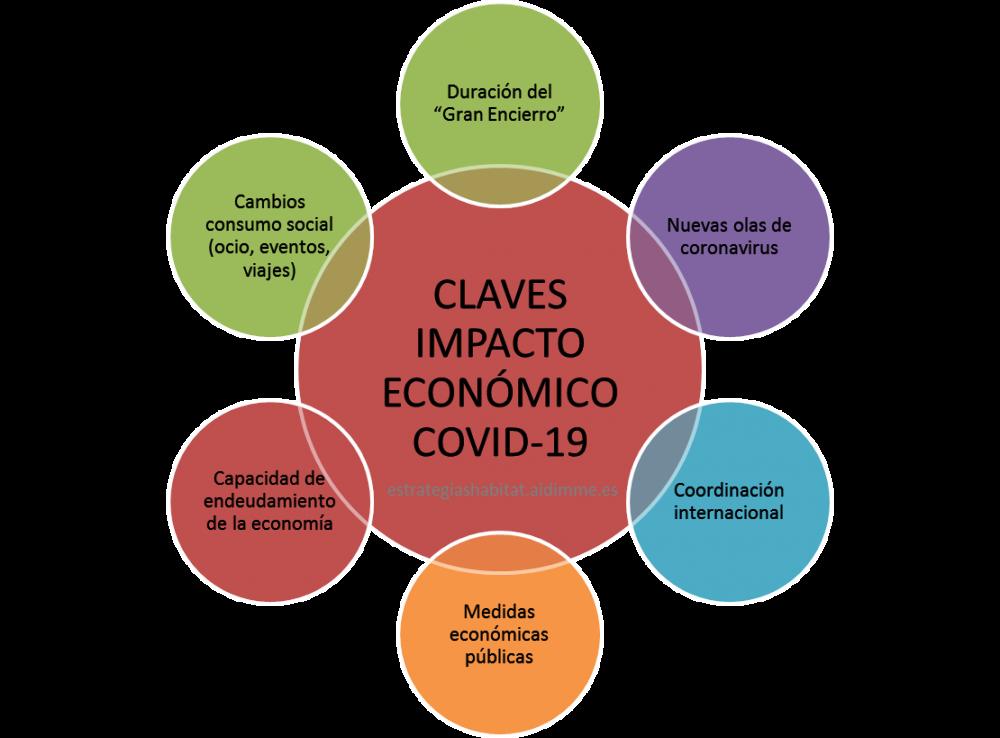 ¿De qué depende el impacto económico del coronavirus?