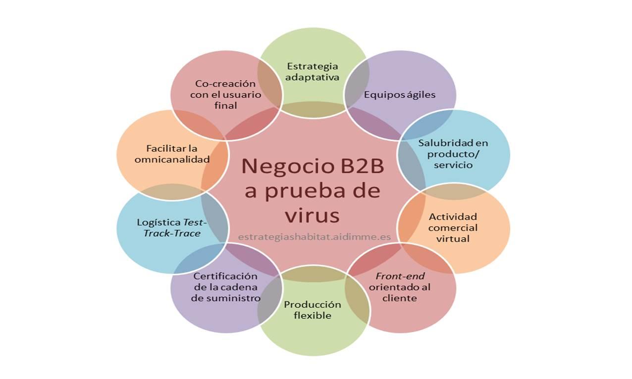 SmartArt que resume 10 ideas para adaptar el negocio B2B ante las restricciones económicas debidas al coronavirus.