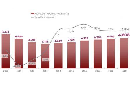 Evolucion de la produccion de la industria del mueble
