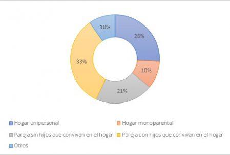 Tipologia de hogares en España. Año 2019.