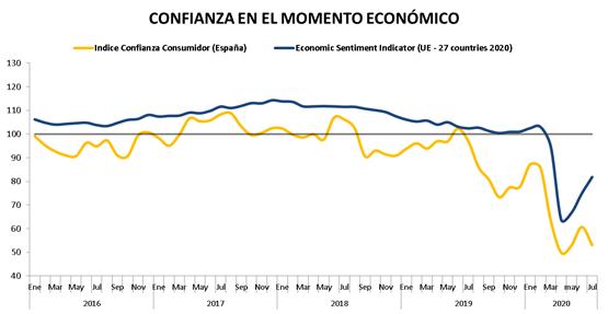Confianza en el momento económico. España y UE.