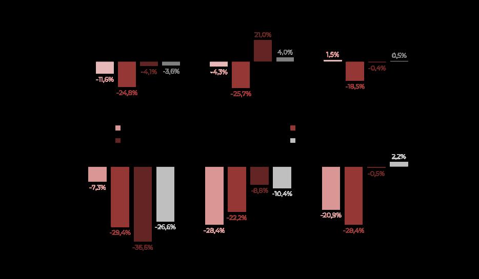 Evolución ventas segmentos mobiliario